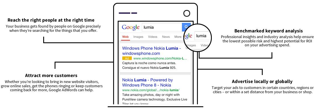 Google Advertising